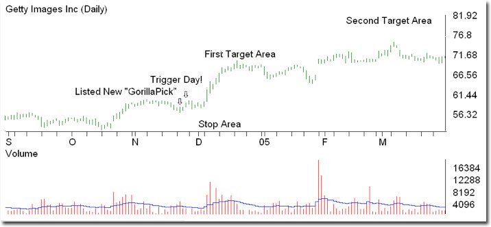 Stock picking system tutorial trigger
